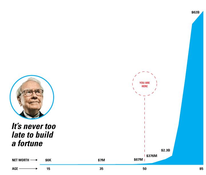Warren Buffett Net Worth Chart by Age